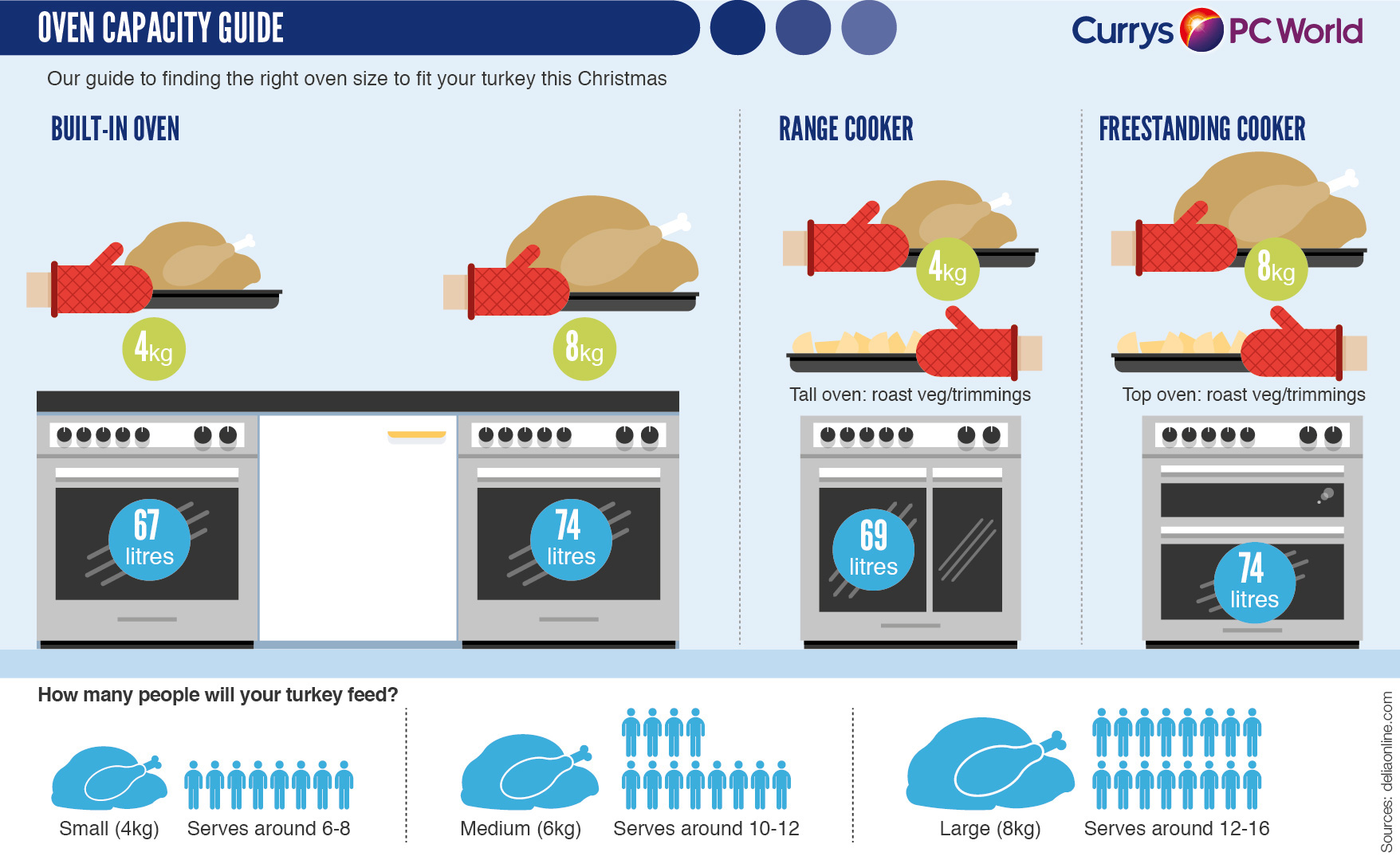 Best Microwave Ovens In India 2018 Bfyh